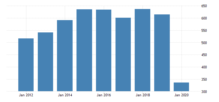 united states gross domestic product by industry private industries arts entertainment recreation accommodation and food services accommodation and food services accommodation for alaska fed data