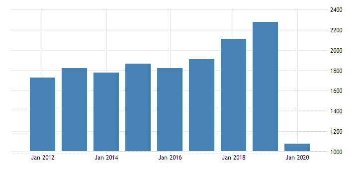 united states gross domestic product by industry private industries arts entertainment recreation accommodation and food services accommodation and food services accommodation for district of columbia fed data