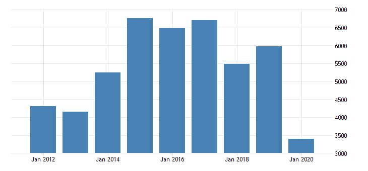 united states gross domestic product by industry private industries arts entertainment recreation accommodation and food services accommodation and food services accommodation for illinois fed data