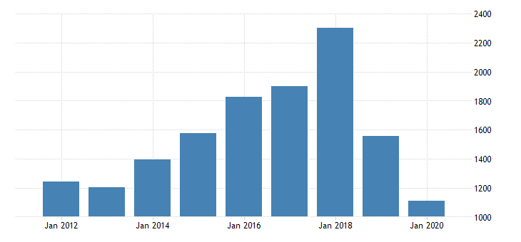united states gross domestic product by industry private industries arts entertainment recreation accommodation and food services accommodation and food services accommodation for indiana fed data