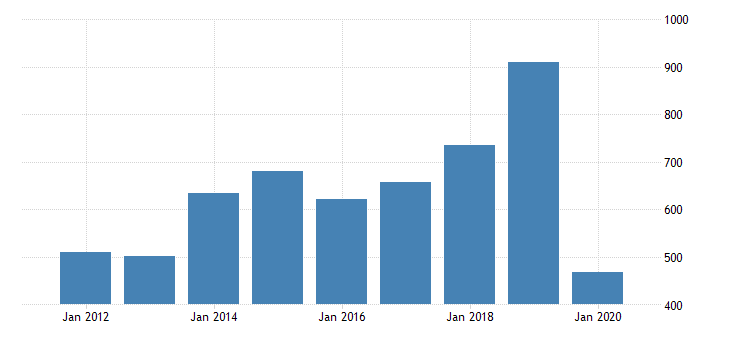 united states gross domestic product by industry private industries arts entertainment recreation accommodation and food services accommodation and food services accommodation for kansas fed data