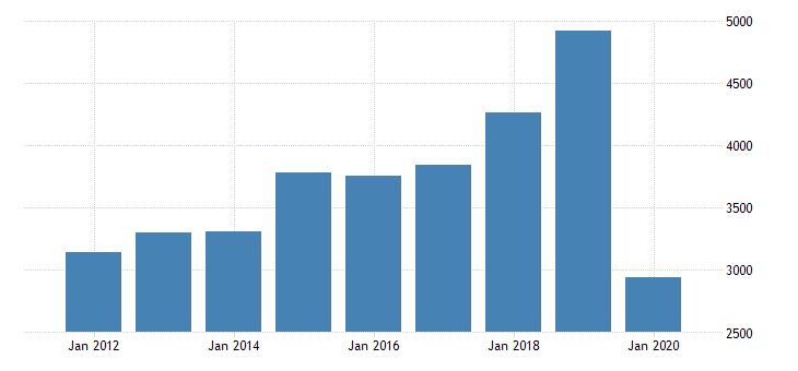 united states gross domestic product by industry private industries arts entertainment recreation accommodation and food services accommodation and food services accommodation for massachusetts fed data
