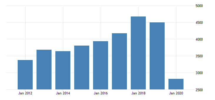 united states gross domestic product by industry private industries arts entertainment recreation accommodation and food services accommodation and food services accommodation for michigan fed data