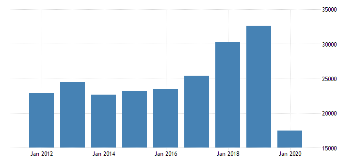 united states gross domestic product by industry private industries arts entertainment recreation accommodation and food services accommodation and food services accommodation for mideast bea region fed data