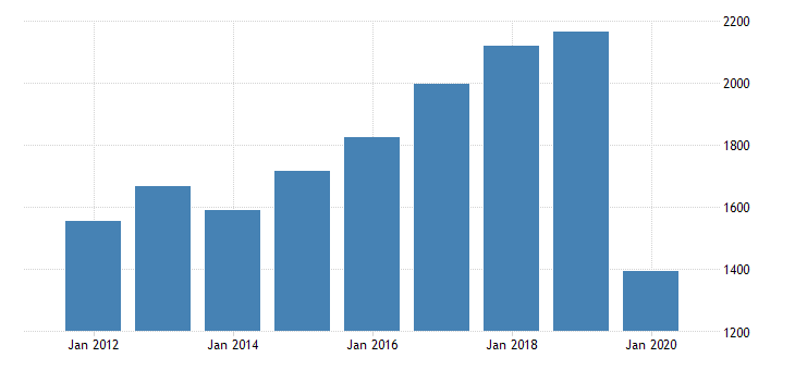 united states gross domestic product by industry private industries arts entertainment recreation accommodation and food services accommodation and food services accommodation for minnesota fed data