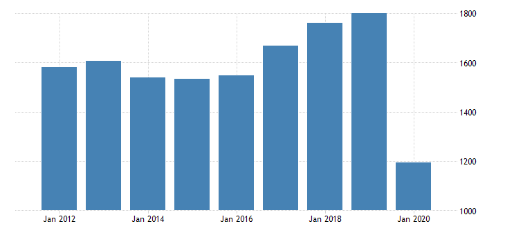 united states gross domestic product by industry private industries arts entertainment recreation accommodation and food services accommodation and food services accommodation for mississippi fed data