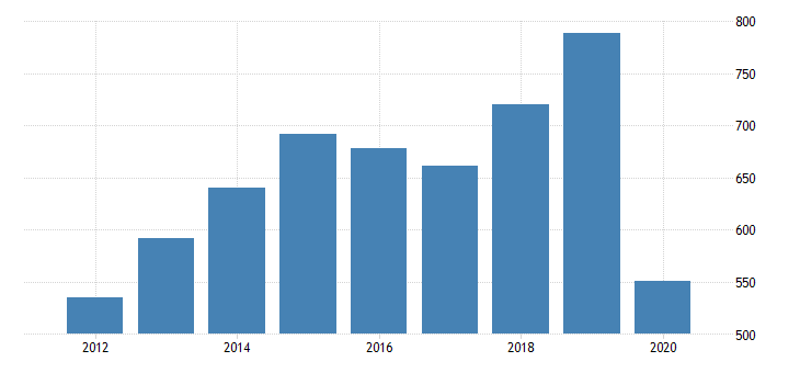 united states gross domestic product by industry private industries arts entertainment recreation accommodation and food services accommodation and food services accommodation for montana fed data