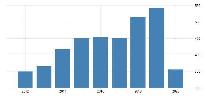 united states gross domestic product by industry private industries arts entertainment recreation accommodation and food services accommodation and food services accommodation for nebraska fed data