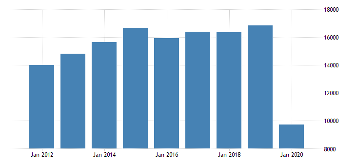 united states gross domestic product by industry private industries arts entertainment recreation accommodation and food services accommodation and food services accommodation for nevada fed data