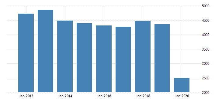 united states gross domestic product by industry private industries arts entertainment recreation accommodation and food services accommodation and food services accommodation for new jersey fed data
