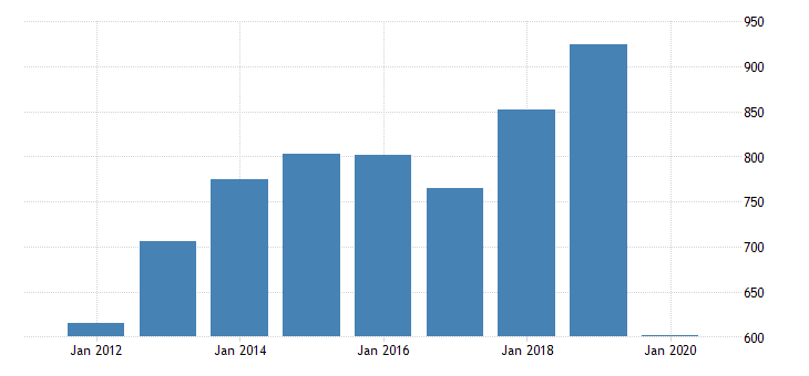 united states gross domestic product by industry private industries arts entertainment recreation accommodation and food services accommodation and food services accommodation for new mexico fed data