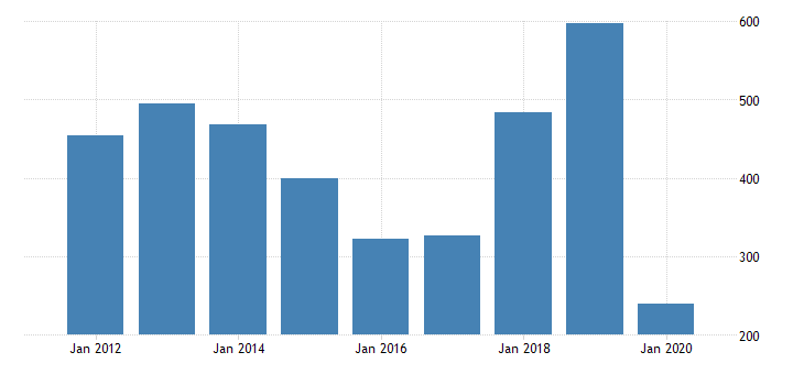 united states gross domestic product by industry private industries arts entertainment recreation accommodation and food services accommodation and food services accommodation for north dakota fed data