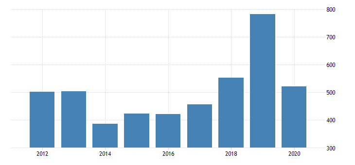 united states gross domestic product by industry private industries arts entertainment recreation accommodation and food services accommodation and food services accommodation for rhode island fed data