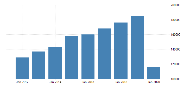 united states gross domestic product by industry private industries arts entertainment recreation accommodation and food services accommodation and food services accommodation for united states fed data