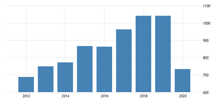 united states gross domestic product by industry private industries arts entertainment recreation accommodation and food services accommodation and food services accommodation for vermont fed data