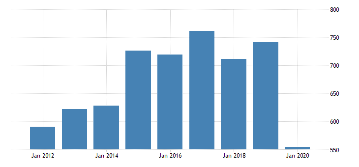 united states gross domestic product by industry private industries arts entertainment recreation accommodation and food services accommodation and food services accommodation for wyoming fed data