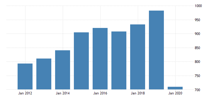 united states gross domestic product by industry private industries arts entertainment recreation accommodation and food services accommodation and food services food services and drinking places for alaska fed data