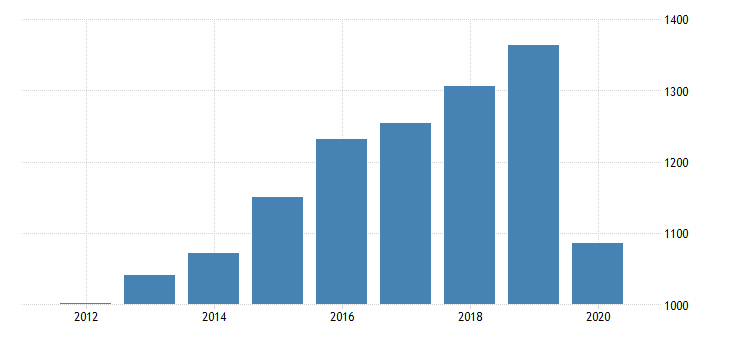 united states gross domestic product by industry private industries arts entertainment recreation accommodation and food services accommodation and food services food services and drinking places for delaware fed data