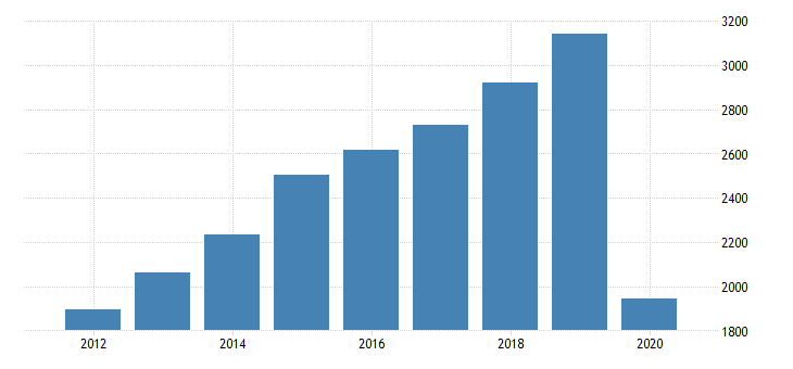 united states gross domestic product by industry private industries arts entertainment recreation accommodation and food services accommodation and food services food services and drinking places for district of columbia fed data