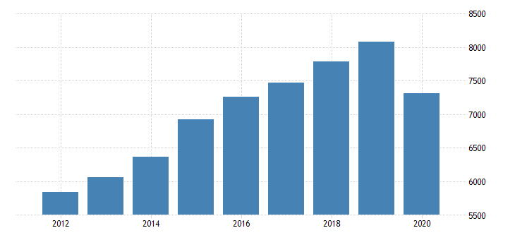 united states gross domestic product by industry private industries arts entertainment recreation accommodation and food services accommodation and food services food services and drinking places for indiana fed data