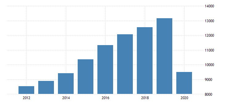 united states gross domestic product by industry private industries arts entertainment recreation accommodation and food services accommodation and food services food services and drinking places for massachusetts fed data