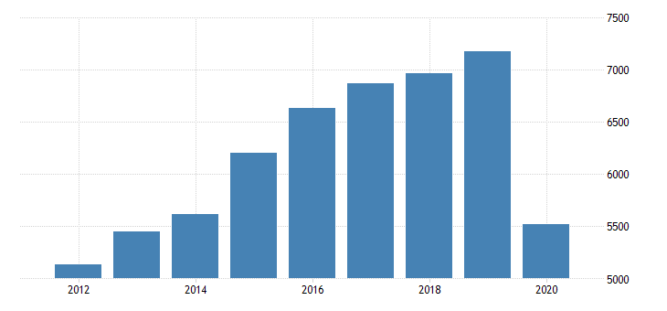 united states gross domestic product by industry private industries arts entertainment recreation accommodation and food services accommodation and food services food services and drinking places for minnesota fed data