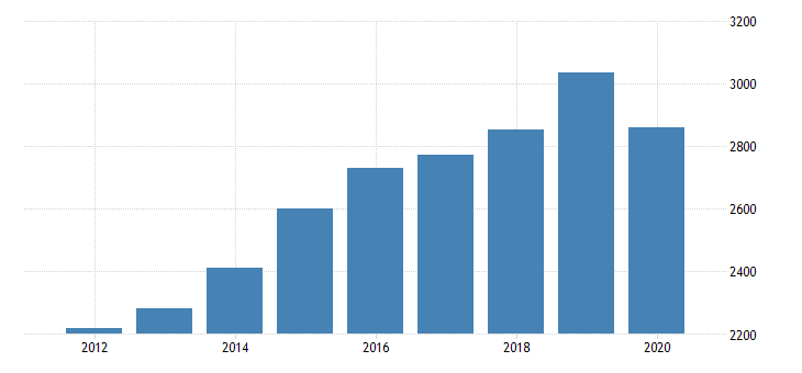united states gross domestic product by industry private industries arts entertainment recreation accommodation and food services accommodation and food services food services and drinking places for mississippi fed data