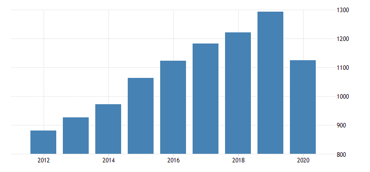 united states gross domestic product by industry private industries arts entertainment recreation accommodation and food services accommodation and food services food services and drinking places for montana fed data