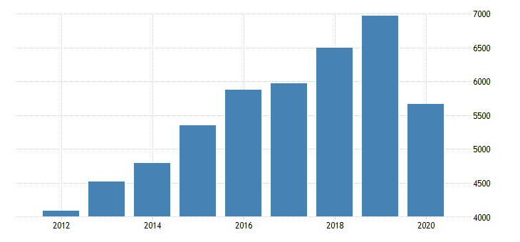 united states gross domestic product by industry private industries arts entertainment recreation accommodation and food services accommodation and food services food services and drinking places for nevada fed data