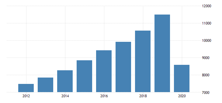 united states gross domestic product by industry private industries arts entertainment recreation accommodation and food services accommodation and food services food services and drinking places for new jersey fed data