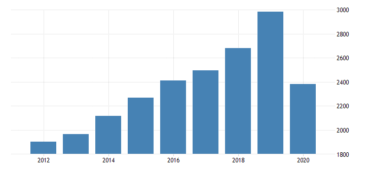 united states gross domestic product by industry private industries arts entertainment recreation accommodation and food services accommodation and food services food services and drinking places for new mexico fed data