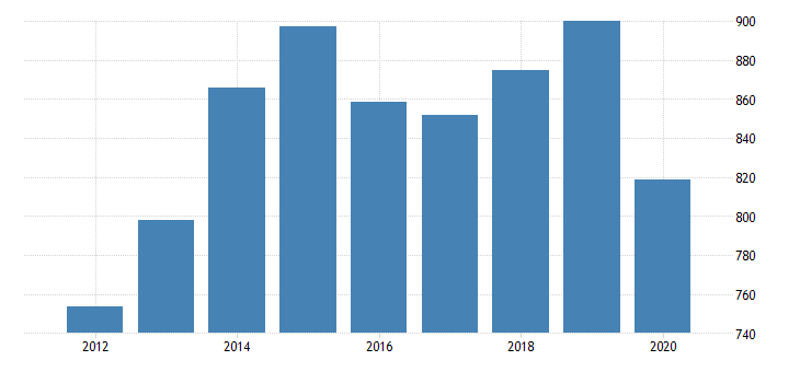 united states gross domestic product by industry private industries arts entertainment recreation accommodation and food services accommodation and food services food services and drinking places for north dakota fed data