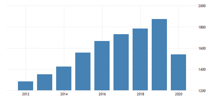 united states gross domestic product by industry private industries arts entertainment recreation accommodation and food services accommodation and food services food services and drinking places for rhode island fed data
