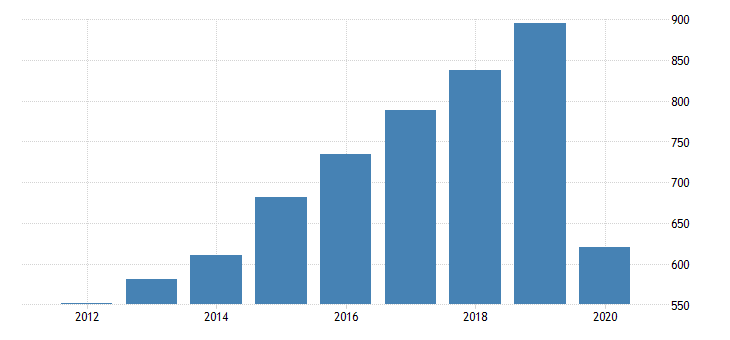 united states gross domestic product by industry private industries arts entertainment recreation accommodation and food services accommodation and food services food services and drinking places for vermont fed data