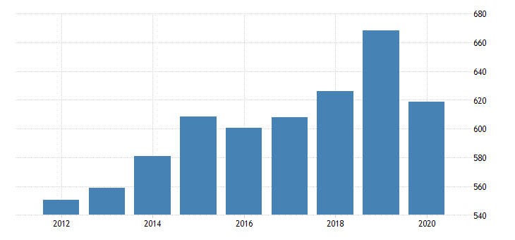 united states gross domestic product by industry private industries arts entertainment recreation accommodation and food services accommodation and food services food services and drinking places for wyoming fed data