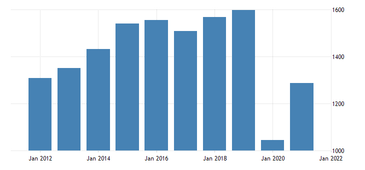 united states gross domestic product by industry private industries arts entertainment recreation accommodation and food services accommodation and food services for alaska fed data