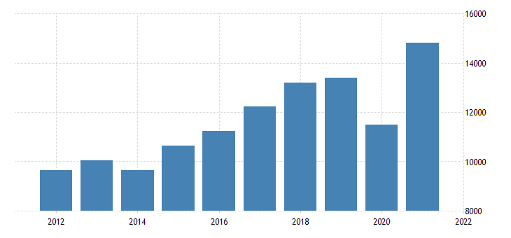 united states gross domestic product by industry private industries arts entertainment recreation accommodation and food services accommodation and food services for arizona fed data