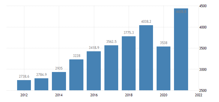 united states gross domestic product by industry private industries arts entertainment recreation accommodation and food services accommodation and food services for arkansas fed data
