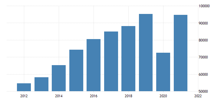 united states gross domestic product by industry private industries arts entertainment recreation accommodation and food services accommodation and food services for california fed data