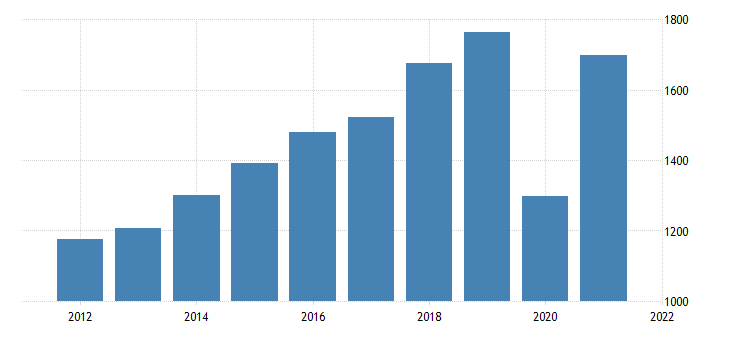united states gross domestic product by industry private industries arts entertainment recreation accommodation and food services accommodation and food services for delaware fed data