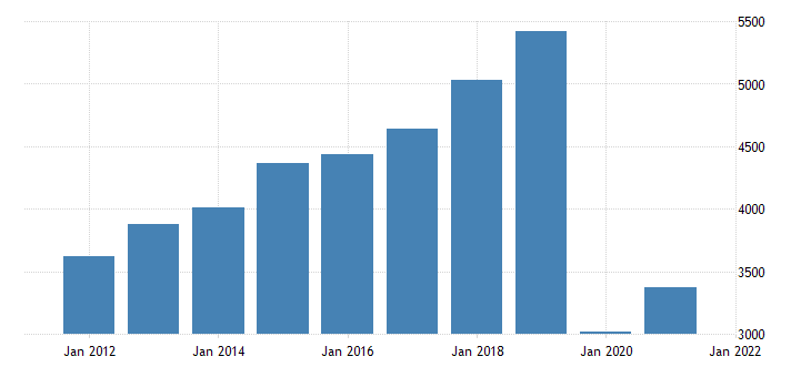 united states gross domestic product by industry private industries arts entertainment recreation accommodation and food services accommodation and food services for district of columbia fed data