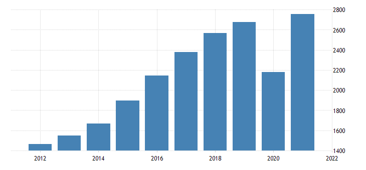united states gross domestic product by industry private industries arts entertainment recreation accommodation and food services accommodation and food services for idaho fed data
