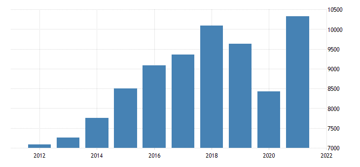 united states gross domestic product by industry private industries arts entertainment recreation accommodation and food services accommodation and food services for indiana fed data