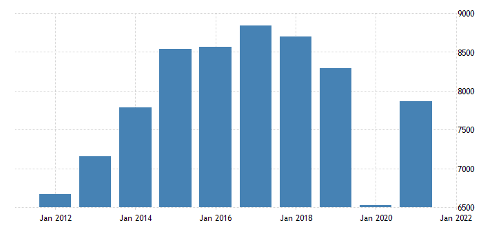 united states gross domestic product by industry private industries arts entertainment recreation accommodation and food services accommodation and food services for louisiana fed data