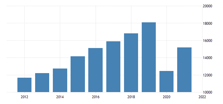 united states gross domestic product by industry private industries arts entertainment recreation accommodation and food services accommodation and food services for massachusetts fed data