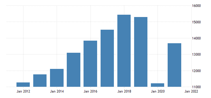 united states gross domestic product by industry private industries arts entertainment recreation accommodation and food services accommodation and food services for michigan fed data