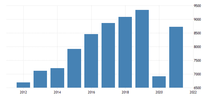 united states gross domestic product by industry private industries arts entertainment recreation accommodation and food services accommodation and food services for minnesota fed data