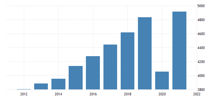united states gross domestic product by industry private industries arts entertainment recreation accommodation and food services accommodation and food services for mississippi fed data