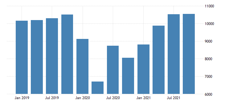 united states gross domestic product by industry private industries arts entertainment recreation accommodation and food services accommodation and food services for missouri fed data