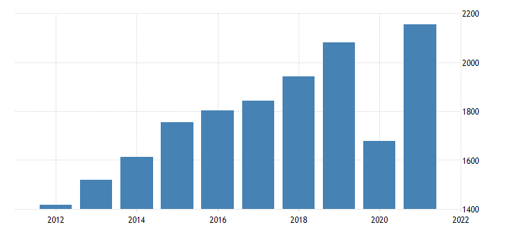 united states gross domestic product by industry private industries arts entertainment recreation accommodation and food services accommodation and food services for montana fed data